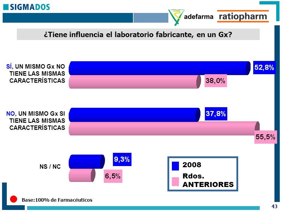 43 Base:100% de Farmacéuticos ¿Tiene influencia el laboratorio fabricante, en un Gx.