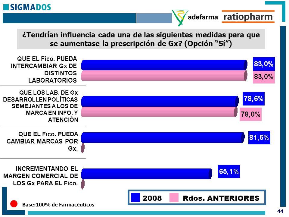 44 Base:100% de Farmacéuticos ¿Tendrían influencia cada una de las siguientes medidas para que se aumentase la prescripción de Gx.