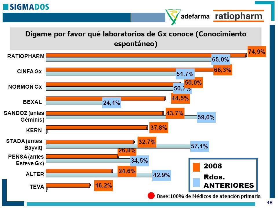 48 Dígame por favor qué laboratorios de Gx conoce (Conocimiento espontáneo) Base:100% de Médicos de atención primaria RATIOPHARM NORMON Gx SANDOZ (antes Géminis) ALTER CINFA Gx BEXAL STADA (antes Bayvit) KERN PENSA (antes Esteve Gx) TEVA Rdos.