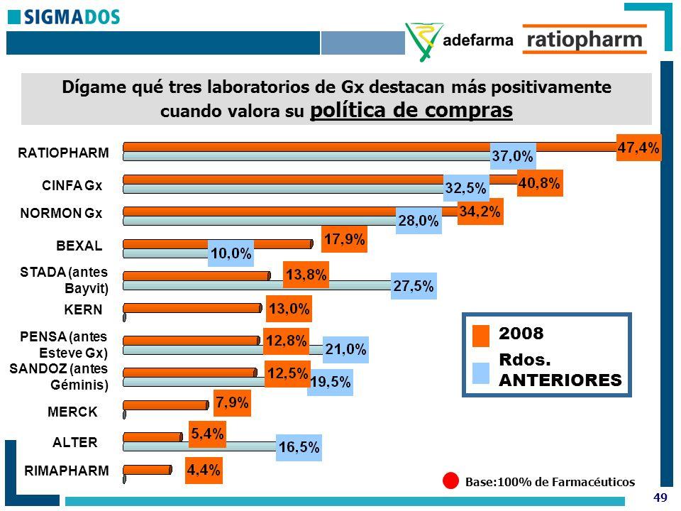 49 Base:100% de Farmacéuticos Dígame qué tres laboratorios de Gx destacan más positivamente cuando valora su política de compras Rdos.