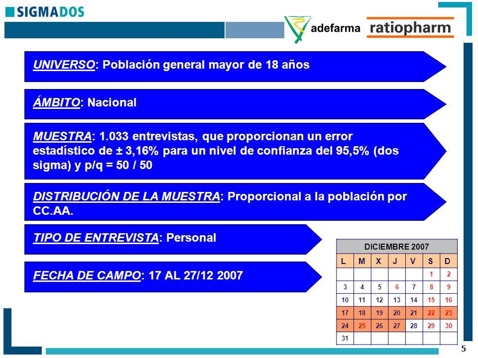 36 UNIVERSO: Farmacéuticos ÁMBITO: Nacional MUESTRA: 407 entrevistas, que proporcionan un error estadístico de ± 5,0% para un nivel de confianza del 95,5% (dos sigma) y p/q = 50 / 50 TIPO DE ENTREVISTA: Personal FECHA DE CAMPO: 19-12-07 AL 10-01-08 DICIEMBRE 2007 LMXJVSD 12 3456789 10111213141516 17181920212223 24252627282930 31 ENERO 2008 LMXJVSD 123456 78910111213 14151617181920 21222324252627 28293031
