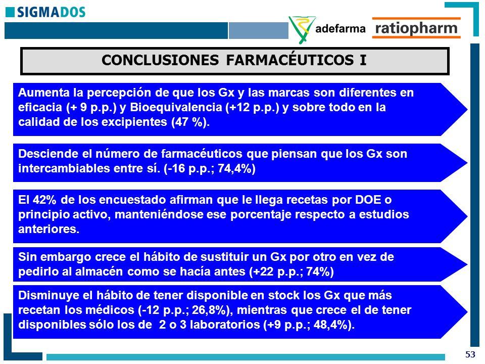 53 CONCLUSIONES FARMACÉUTICOS I Aumenta la percepción de que los Gx y las marcas son diferentes en eficacia (+ 9 p.p.) y Bioequivalencia (+12 p.p.) y sobre todo en la calidad de los excipientes (47 %).