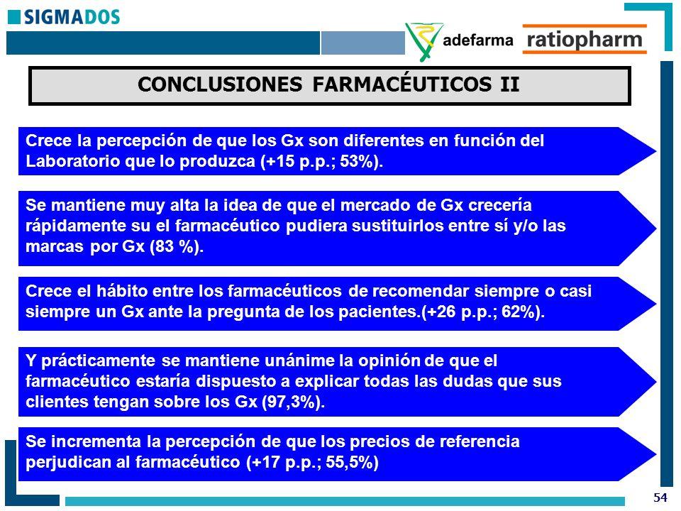 54 CONCLUSIONES FARMACÉUTICOS II Crece la percepción de que los Gx son diferentes en función del Laboratorio que lo produzca (+15 p.p.; 53%).