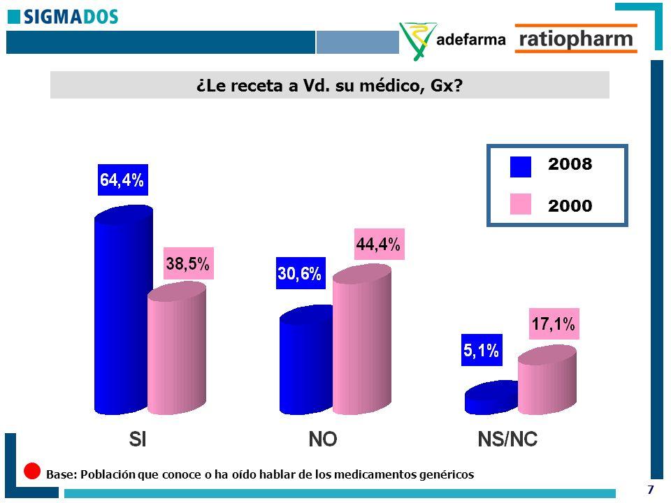 8 Como consumidor de Gx, ¿como está Vd.de satisfecho en comparación con los medicamentos de marca.