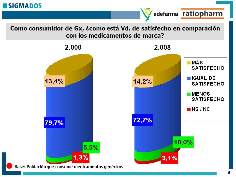 8 Como consumidor de Gx, ¿como está Vd. de satisfecho en comparación con los medicamentos de marca.