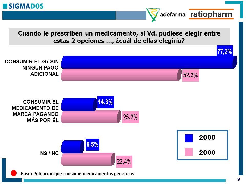 10 Si el farmacéutico le cambiase un Gx prescrito por el médico, por otro Gx idéntico (mismo principio activo y precio) pero de otro laboratorio, ¿Vd.