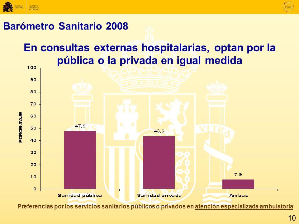 Barómetro Sanitario 2008 En consultas externas hospitalarias, optan por la pública o la privada en igual medida Preferencias por los servicios sanitarios públicos o privados en atención especializada ambulatoria 10