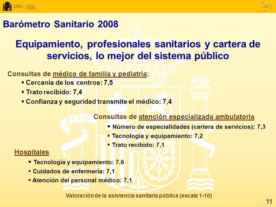 Barómetro Sanitario 2008 Equipamiento, profesionales sanitarios y cartera de servicios, lo mejor del sistema público Valoración de la asistencia sanitaria pública (escala 1-10) Consultas de médico de familia y pediatría: Cercanía de los centros: 7,5 Trato recibido: 7,4 Confianza y seguridad transmite el médico: 7,4 Consultas de atención especializada ambulatoria Número de especialidades (cartera de servicios): 7,3 Tecnología y equipamiento: 7,2 Trato recibido: 7,1 Hospitales Tecnología y equipamiento: 7,6 Cuidados de enfermería: 7,1 Atención del personal médico: 7,1 11