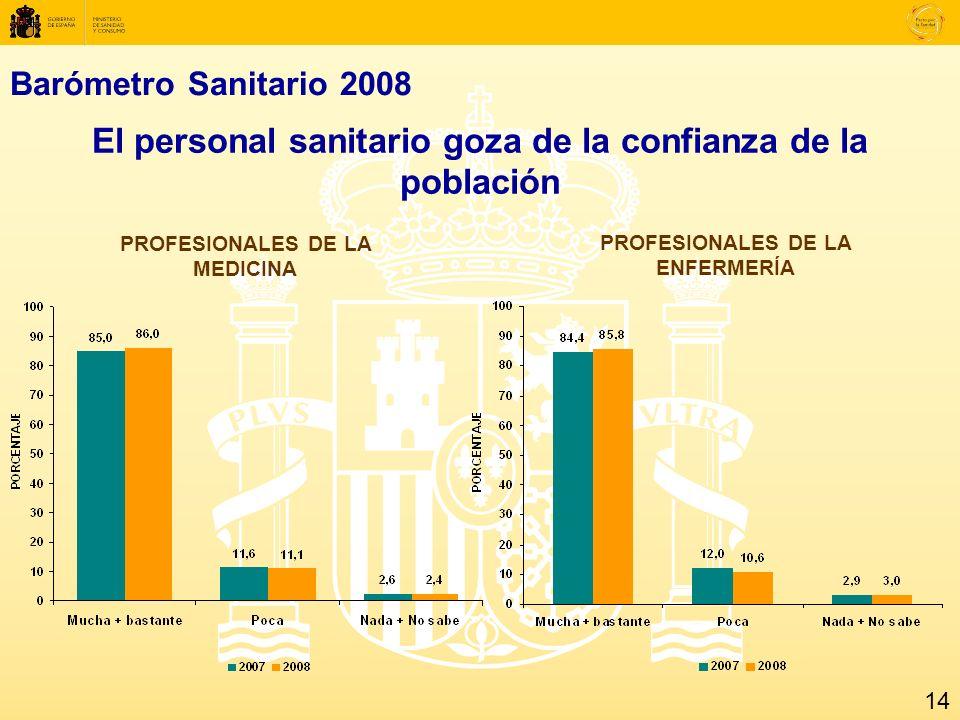 Barómetro Sanitario 2008 El personal sanitario goza de la confianza de la población PROFESIONALES DE LA MEDICINA PROFESIONALES DE LA ENFERMERÍA 14