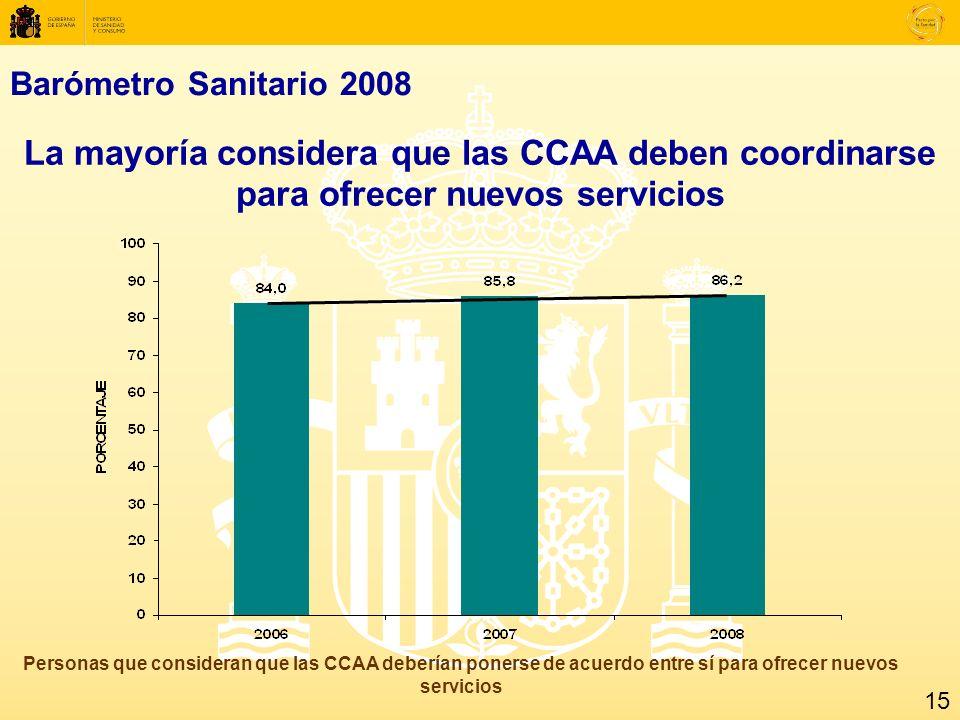 Barómetro Sanitario 2008 La mayoría considera que las CCAA deben coordinarse para ofrecer nuevos servicios Personas que consideran que las CCAA deberían ponerse de acuerdo entre sí para ofrecer nuevos servicios 15