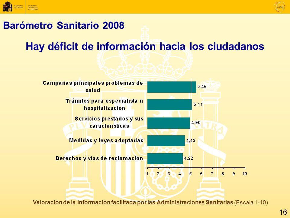 Barómetro Sanitario 2008 Hay déficit de información hacia los ciudadanos Valoración de la información facilitada por las Administraciones Sanitarias (Escala 1-10) 16