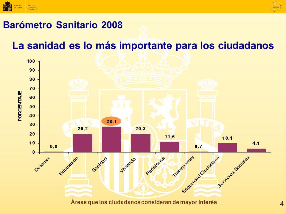 Barómetro Sanitario 2008 La sanidad es lo más importante para los ciudadanos Áreas que los ciudadanos consideran de mayor interés 4