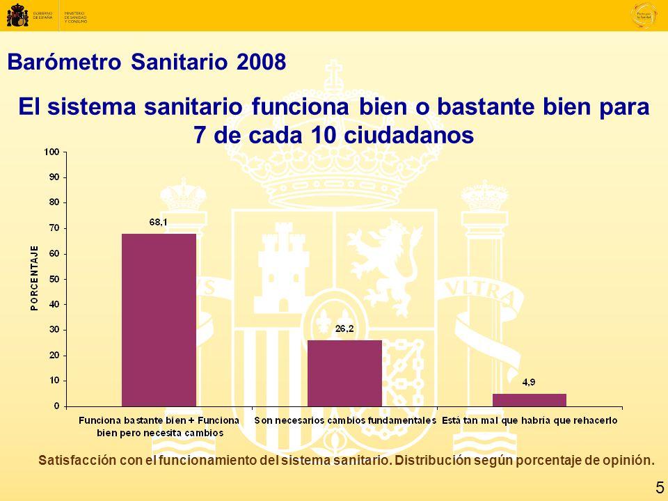 Barómetro Sanitario 2008 El sistema sanitario funciona bien o bastante bien para 7 de cada 10 ciudadanos Satisfacción con el funcionamiento del sistema sanitario.