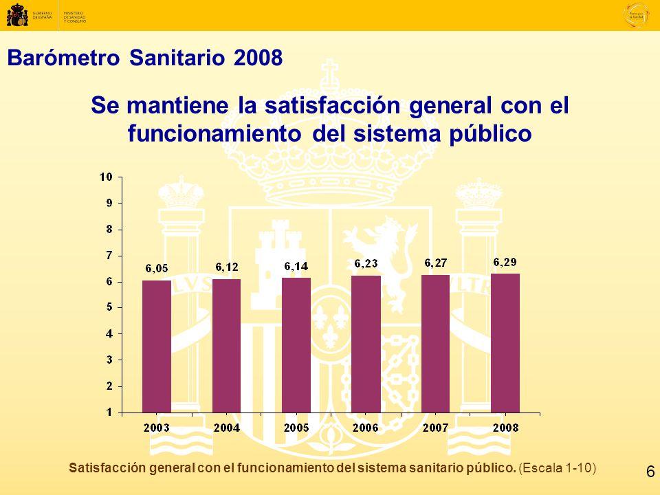 Barómetro Sanitario 2008 Se mantiene la satisfacción general con el funcionamiento del sistema público Satisfacción general con el funcionamiento del sistema sanitario público.