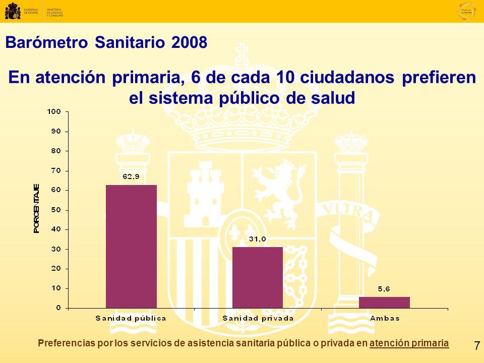 Barómetro Sanitario 2008 En atención primaria, 6 de cada 10 ciudadanos prefieren el sistema público de salud Preferencias por los servicios de asistencia sanitaria pública o privada en atención primaria 7