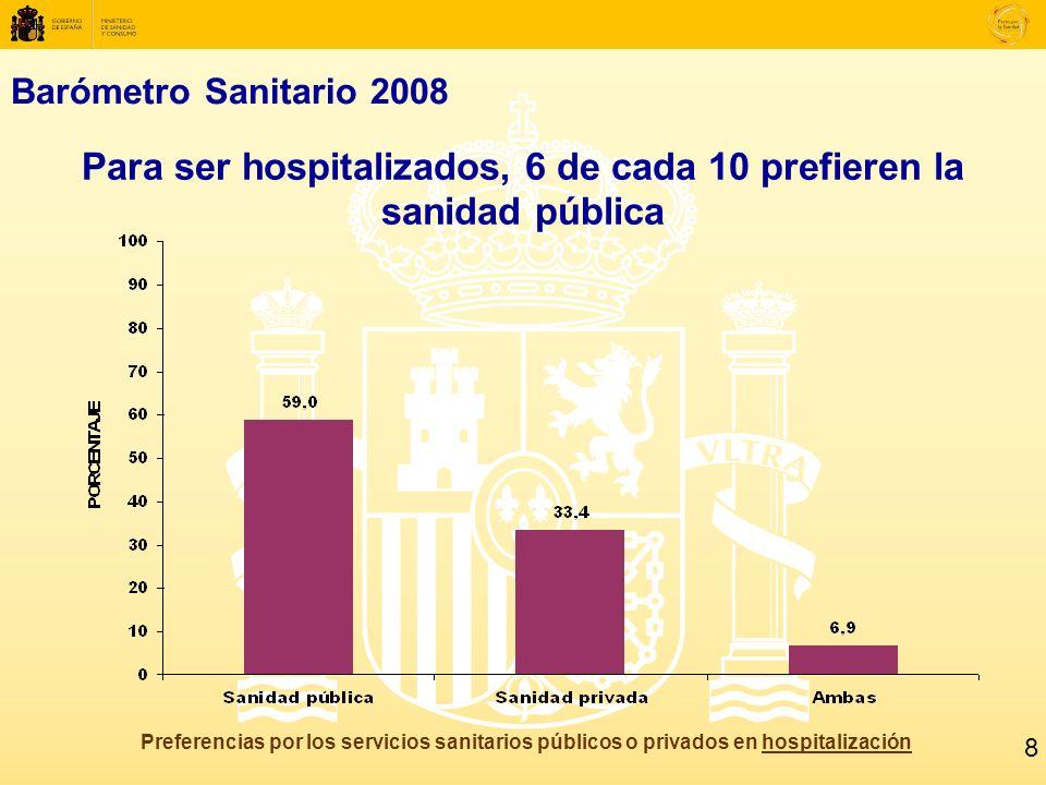 Barómetro Sanitario 2008 Para ser hospitalizados, 6 de cada 10 prefieren la sanidad pública Preferencias por los servicios sanitarios públicos o privados en hospitalización 8