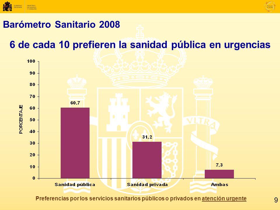Barómetro Sanitario 2008 6 de cada 10 prefieren la sanidad pública en urgencias Preferencias por los servicios sanitarios públicos o privados en atención urgente 9