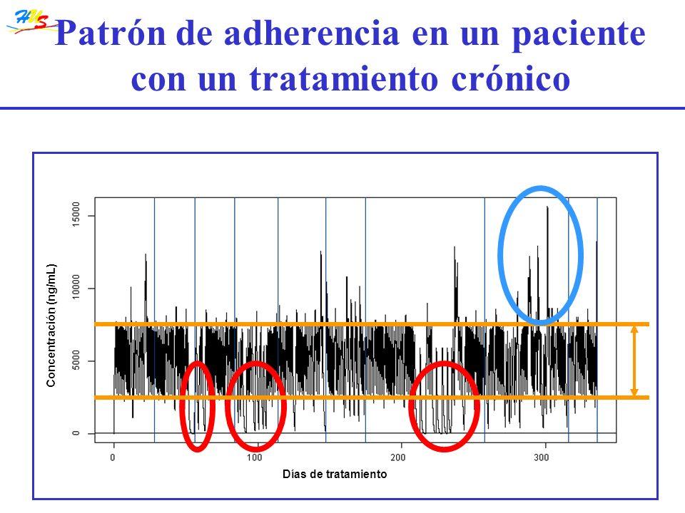 Concentración (ng/mL) Días de tratamiento Patrón de adherencia en un paciente con un tratamiento crónico