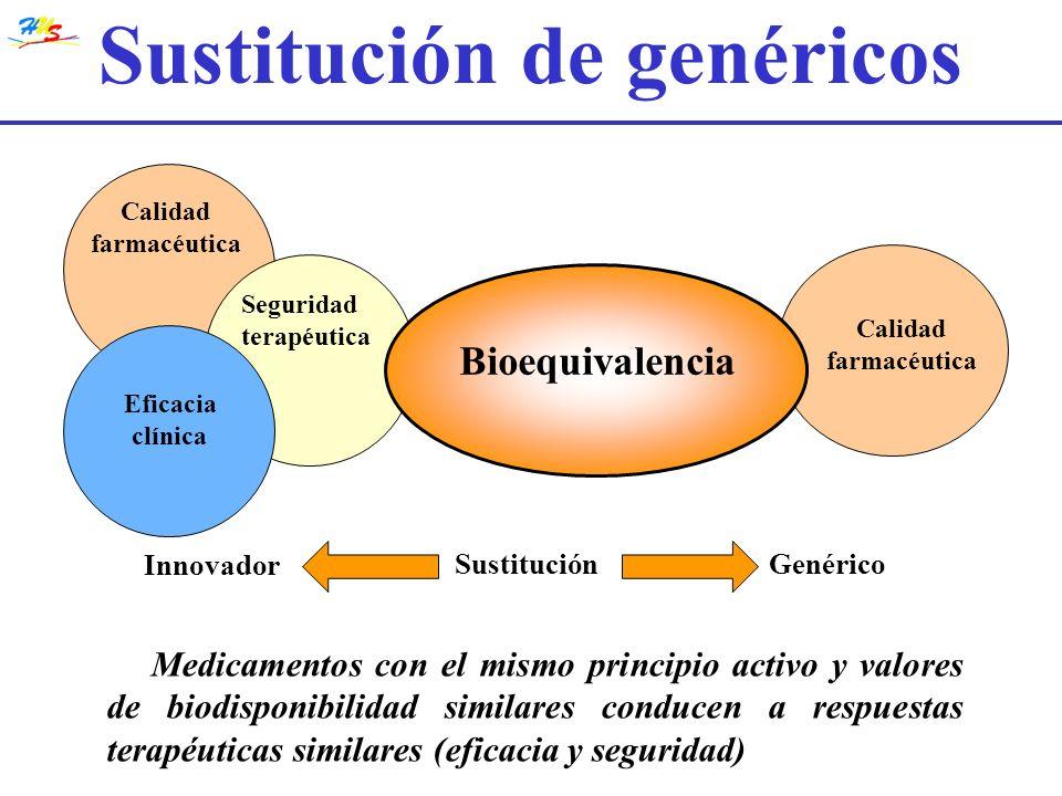 Sustitución de genéricos Calidad farmacéutica Calidad farmacéutica Seguridad terapéutica Eficacia clínica Bioequivalencia SustituciónGenérico Innovado