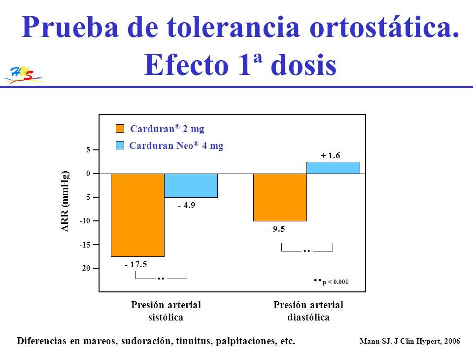 Presión arterial diastólica Presión arterial sistólica Carduran Neo ® 4 mg Carduran ® 2 mg RR (mmHg) Prueba de tolerancia ortostática. Efecto 1ª dosis