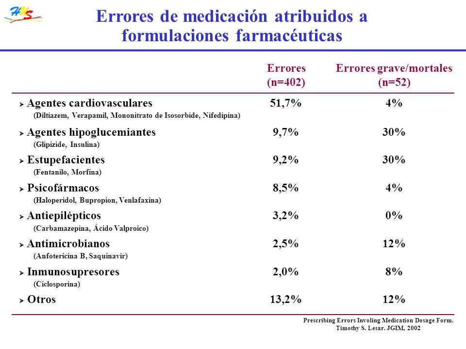 Errores de medicación atribuidos a formulaciones farmacéuticas ErroresErrores grave/mortales (n=402)(n=52) Agentes cardiovasculares51,7%4% (Diltiazem,