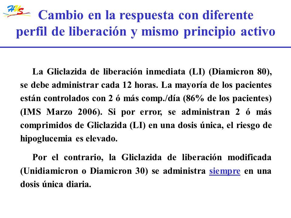 La Gliclazida de liberación inmediata (LI) (Diamicron 80), se debe administrar cada 12 horas. La mayoría de los pacientes están controlados con 2 ó má