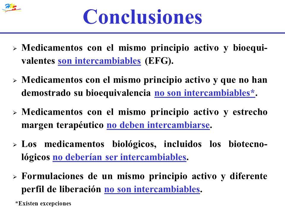 Medicamentos con el mismo principio activo y bioequi- valentes son intercambiables (EFG). Medicamentos con el mismo principio activo y que no han demo