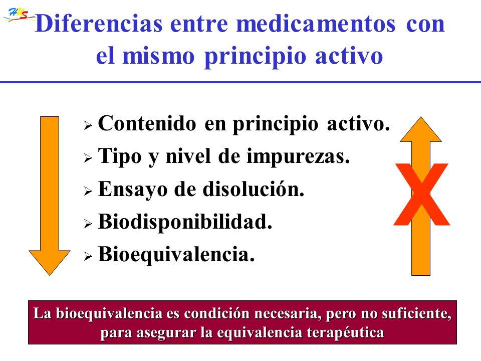 Diferencias entre medicamentos con el mismo principio activo Contenido en principio activo. Tipo y nivel de impurezas. Ensayo de disolución. Biodispon