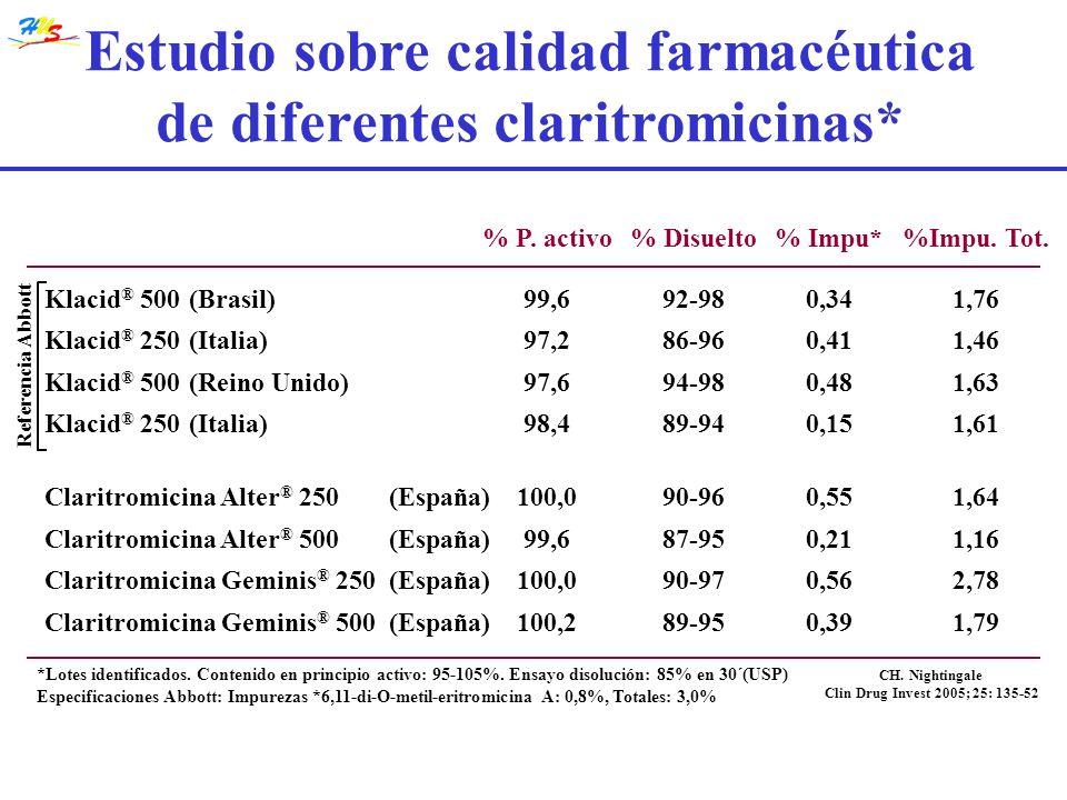Estudio sobre calidad farmacéutica de diferentes claritromicinas* % P. activo% Disuelto% Impu*%Impu. Tot. Klacid ® 500(Brasil)99,692-980,341,76 Klacid