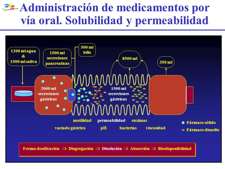 Disgregación Disolución Biodisponibilidad Forma de dosificación Forma de dosificación 25 50 75 100 0 102030400 Tiempo Concentración sérica Minutos % disuelto Administración de medicamentos por vía oral.