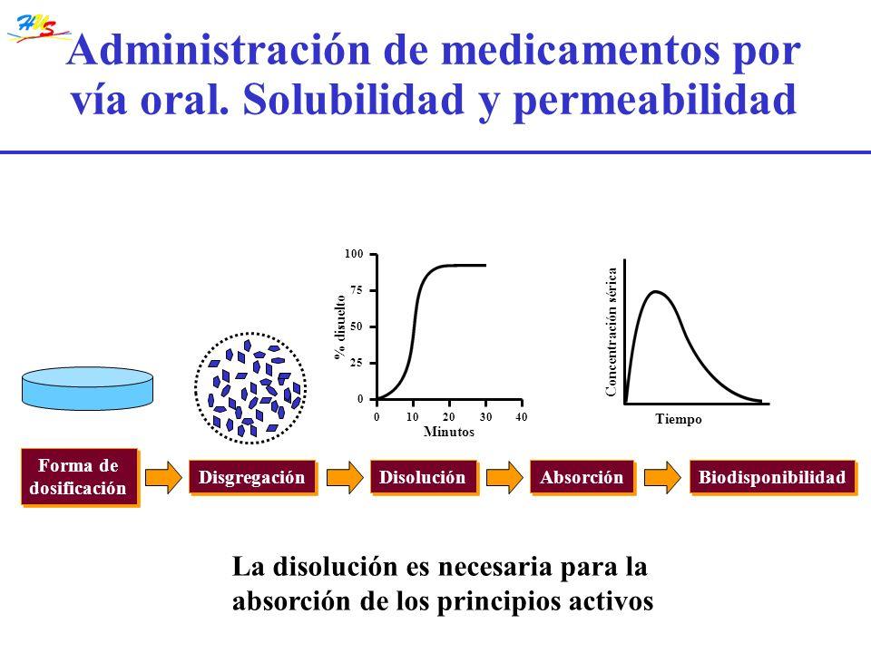 Disgregación Disolución Biodisponibilidad Forma de dosificación Forma de dosificación 25 50 75 100 0 102030400 Tiempo Concentración sérica Minutos % d