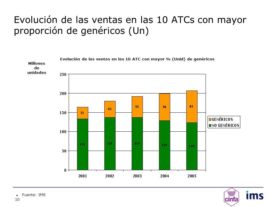 10 Evolución de las ventas en las 10 ATCs con mayor proporción de genéricos (Un) Fuente: IMS Millones de unidades Evolución de las ventas en las 10 AT