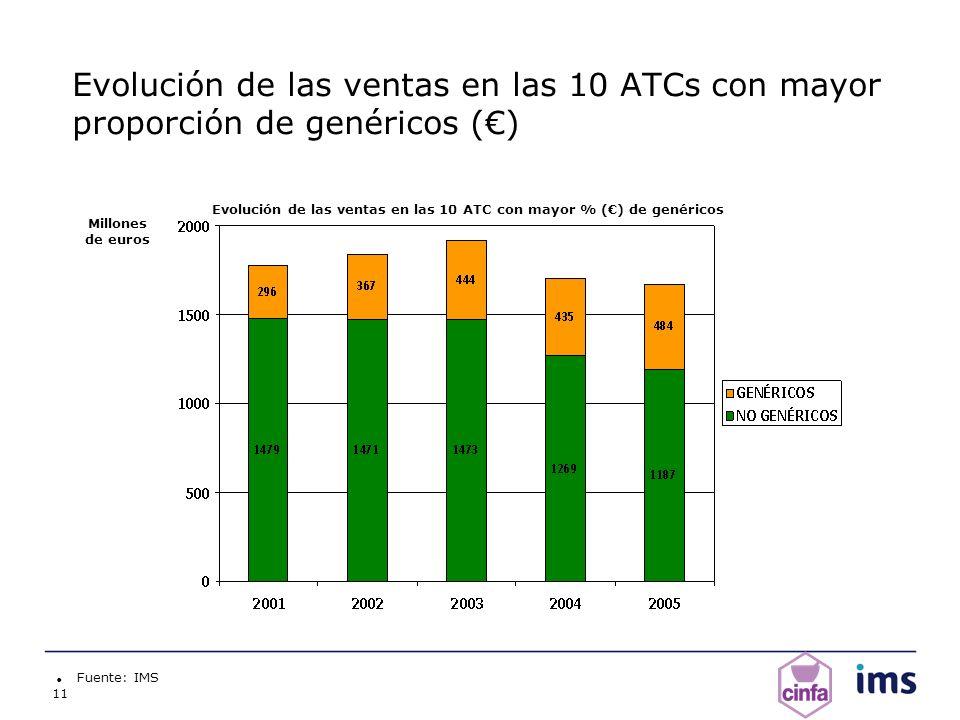 11 Evolución de las ventas en las 10 ATCs con mayor proporción de genéricos () Fuente: IMS Millones de euros Evolución de las ventas en las 10 ATC con