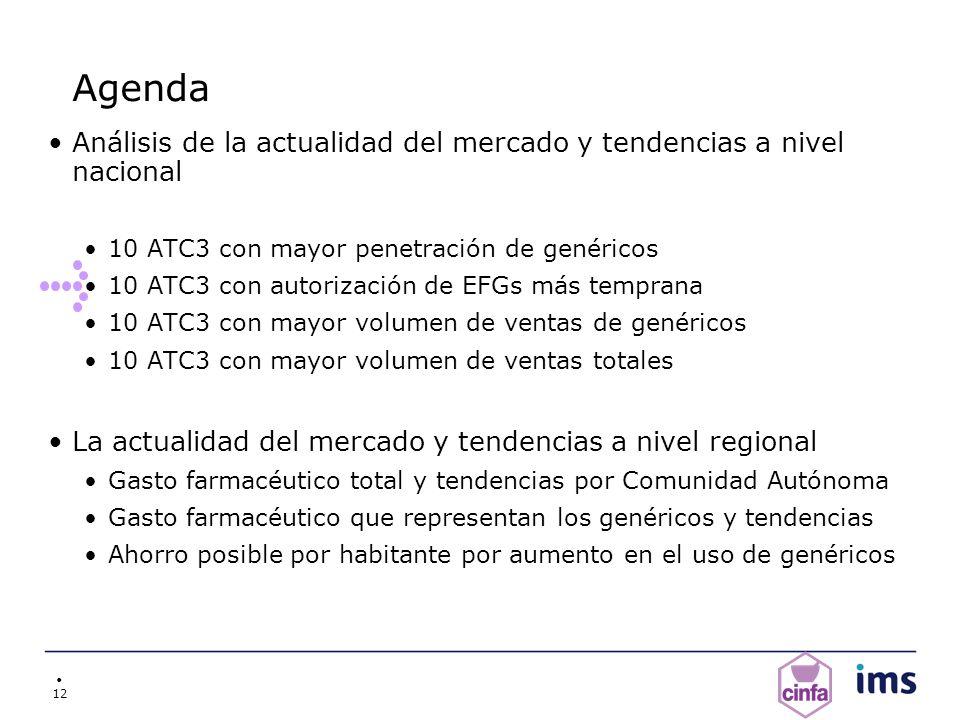 12 Agenda Análisis de la actualidad del mercado y tendencias a nivel nacional 10 ATC3 con mayor penetración de genéricos 10 ATC3 con autorización de E