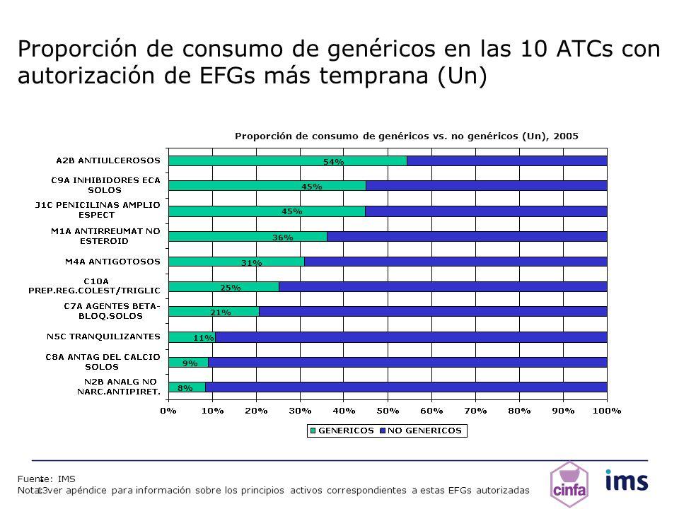 13 Proporción de consumo de genéricos en las 10 ATCs con autorización de EFGs más temprana (Un) Proporción de consumo de genéricos vs. no genéricos (U