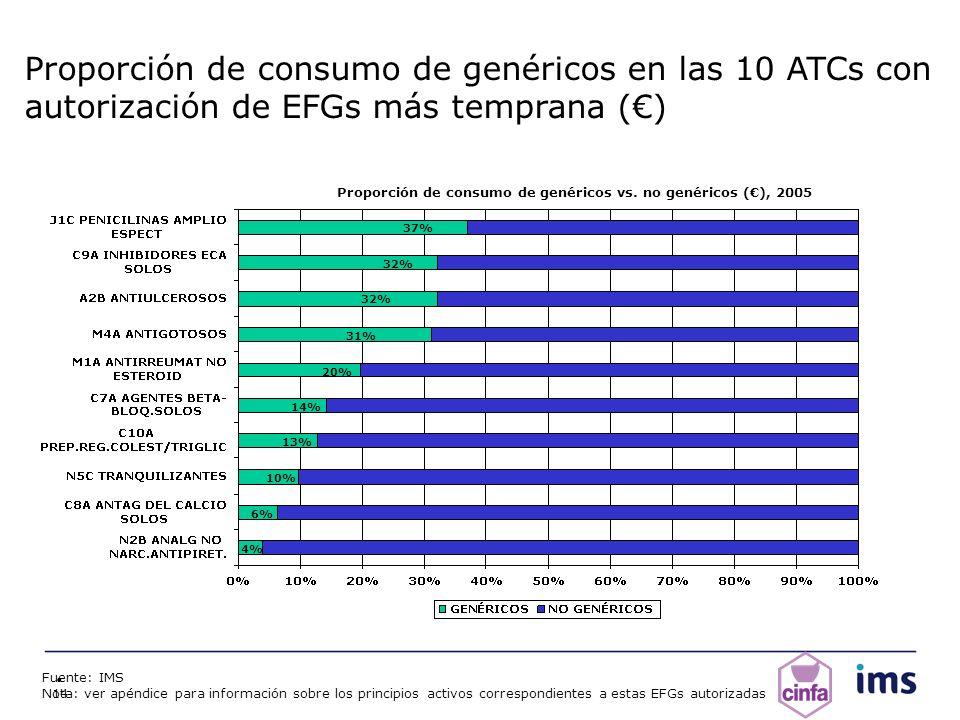 14 Proporción de consumo de genéricos en las 10 ATCs con autorización de EFGs más temprana () Proporción de consumo de genéricos vs. no genéricos (),