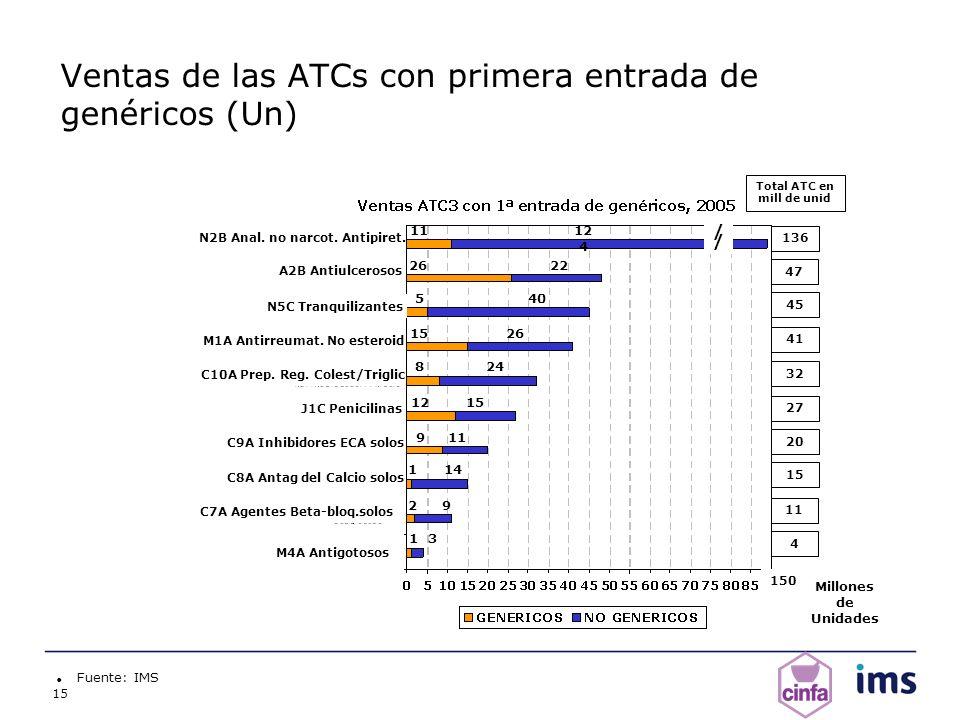 15 Ventas de las ATCs con primera entrada de genéricos (Un) Fuente: IMS C9A Inhibidores ECA solos C10A Prep. Reg. Colest/Triglic J1C Penicilinas C8A A