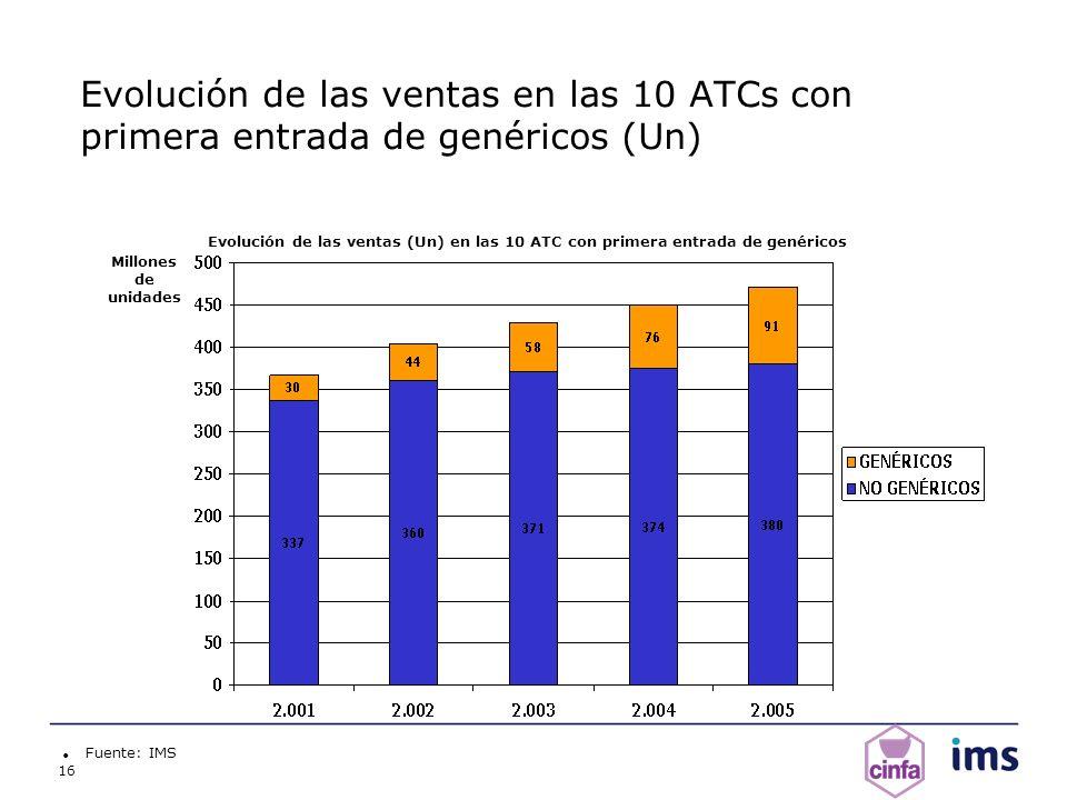16 Evolución de las ventas en las 10 ATCs con primera entrada de genéricos (Un) Fuente: IMS Millones de unidades Evolución de las ventas (Un) en las 1