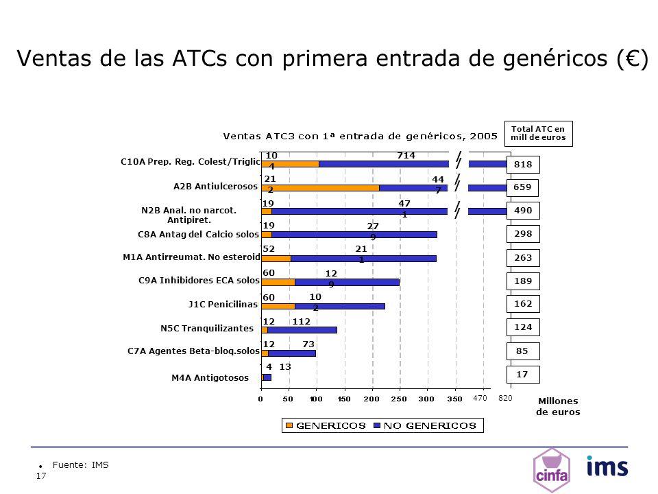 17 Ventas de las ATCs con primera entrada de genéricos () Fuente: IMS J1C Penicilinas C8A Antag del Calcio solos A2B Antiulcerosos C7A Agentes Beta-bl