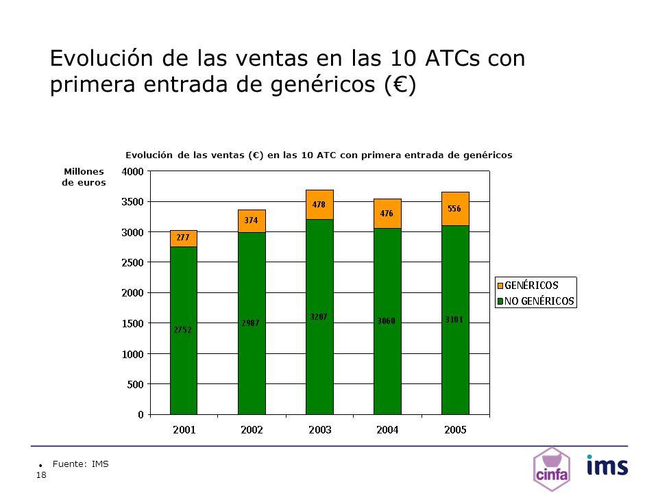 18 Evolución de las ventas en las 10 ATCs con primera entrada de genéricos () Fuente: IMS Millones de euros Evolución de las ventas () en las 10 ATC c