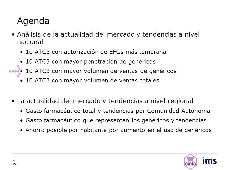 19 Agenda Análisis de la actualidad del mercado y tendencias a nivel nacional 10 ATC3 con autorización de EFGs más temprana 10 ATC3 con mayor penetrac