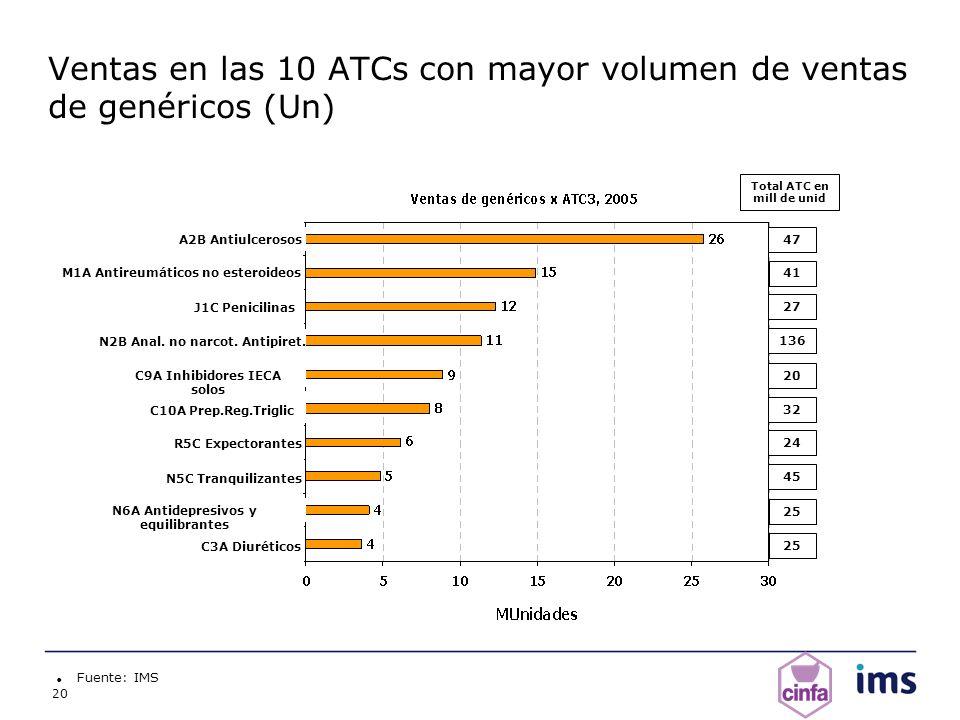 20 Fuente: IMS A2B Antiulcerosos C10A Prep.Reg.Triglic N2B Anal. no narcot. Antipiret. J1C Penicilinas M1A Antireumáticos no esteroideos N5C Tranquili