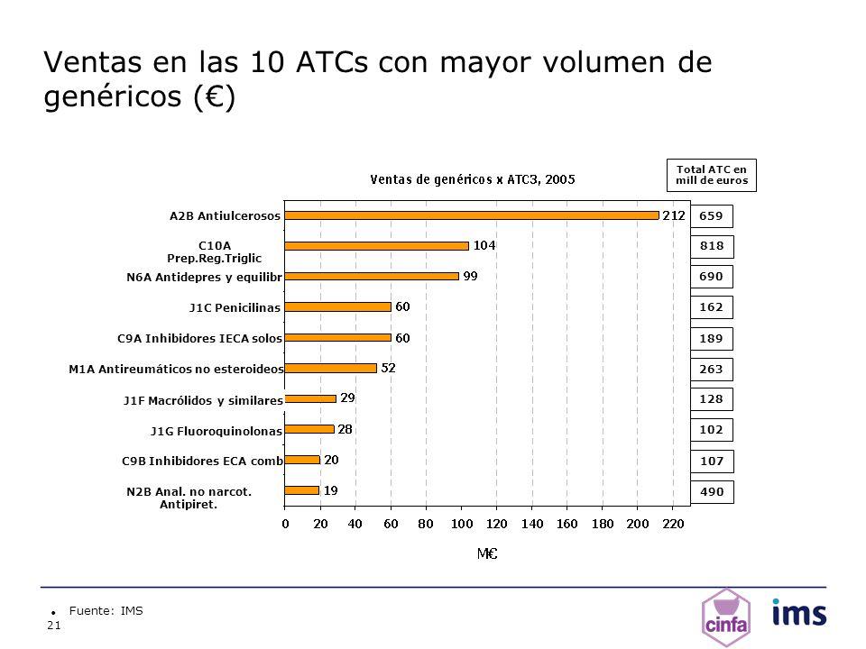 21 Ventas en las 10 ATCs con mayor volumen de genéricos () Fuente: IMS 490 107 102 128 263 189 162 690 818 659 A2B Antiulcerosos C10A Prep.Reg.Triglic