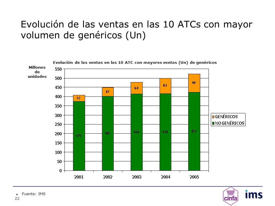 22 Evolución de las ventas en las 10 ATCs con mayor volumen de genéricos (Un) Fuente: IMS Millones de unidades Evolución de las ventas en las 10 ATC c