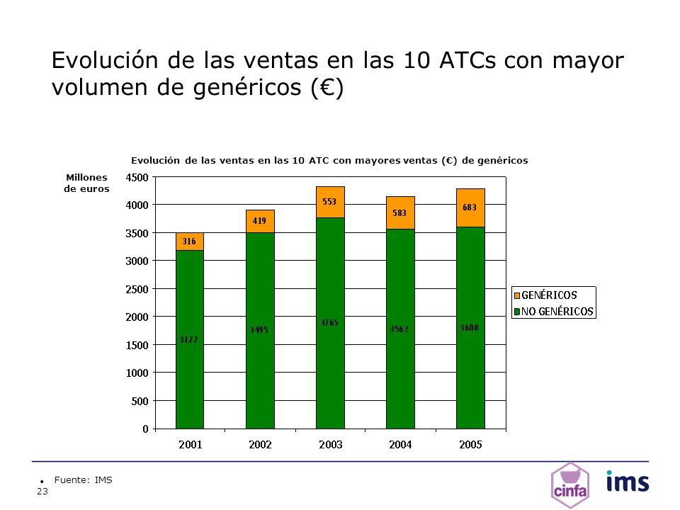 23 Evolución de las ventas en las 10 ATCs con mayor volumen de genéricos () Fuente: IMS Millones de euros Evolución de las ventas en las 10 ATC con ma