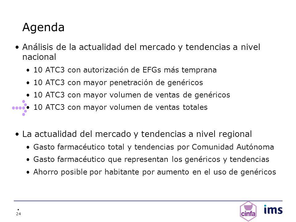 24 Agenda Análisis de la actualidad del mercado y tendencias a nivel nacional 10 ATC3 con autorización de EFGs más temprana 10 ATC3 con mayor penetrac