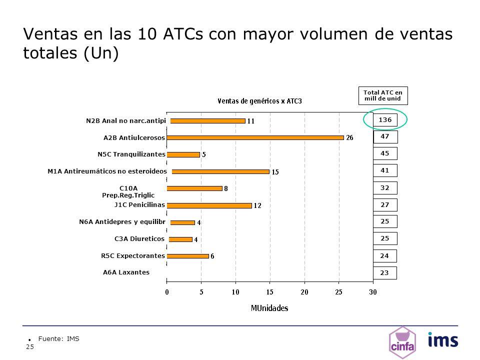 25 Ventas en las 10 ATCs con mayor volumen de ventas totales (Un) Fuente: IMS Total ATC en mill de unid M1A Antireumáticos no esteroideos C10A Prep.Re
