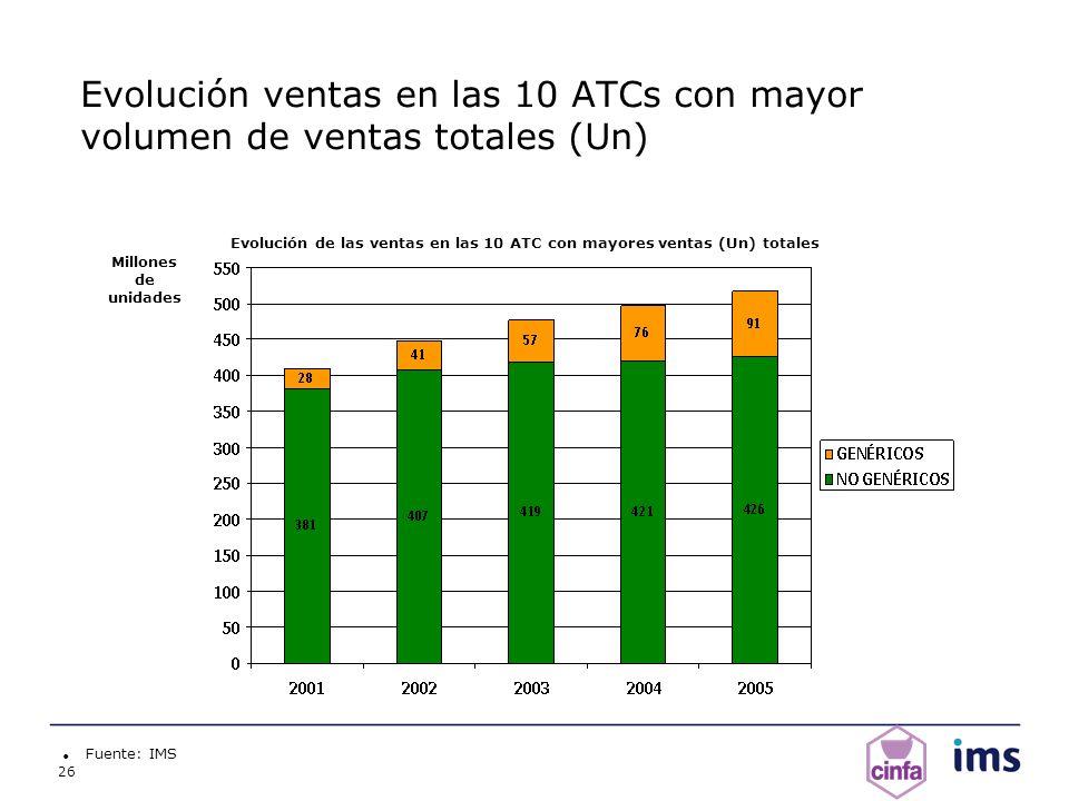 26 Evolución ventas en las 10 ATCs con mayor volumen de ventas totales (Un) Fuente: IMS Millones de unidades Evolución de las ventas en las 10 ATC con