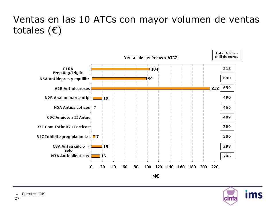 27 Ventas en las 10 ATCs con mayor volumen de ventas totales () Fuente: IMS Total ATC en mill de euros A2B Antiulcerosos C10A Prep.Reg.Triglic N6A Ant