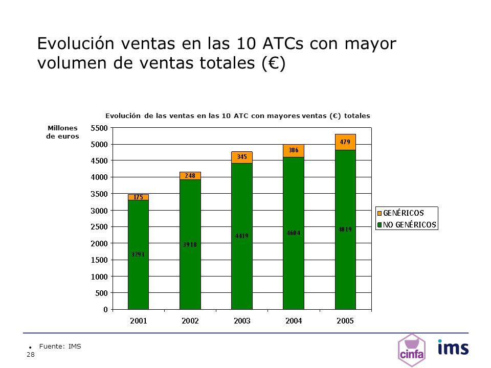 28 Evolución ventas en las 10 ATCs con mayor volumen de ventas totales () Fuente: IMS Millones de euros Evolución de las ventas en las 10 ATC con mayo
